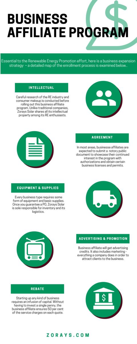 Solar Business Affiliate Programme