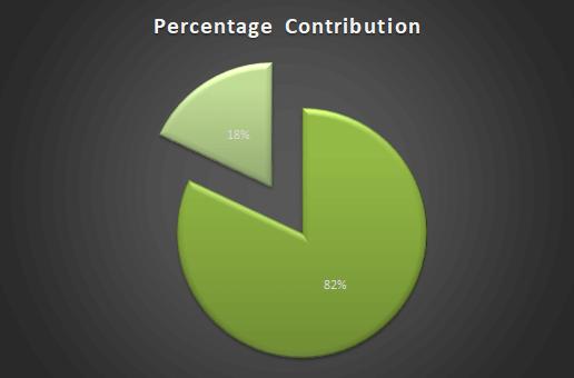 % composition