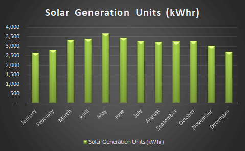 Solar Generation First Year